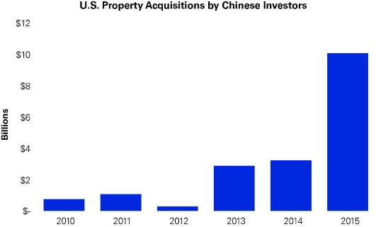 Chiniese-invest-US-properti