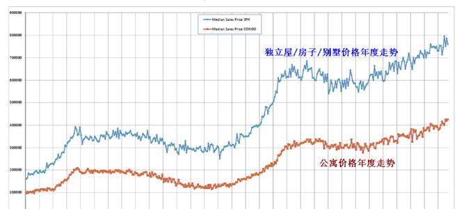 夏威夷房产 别墅/独立屋和公寓 价格走势