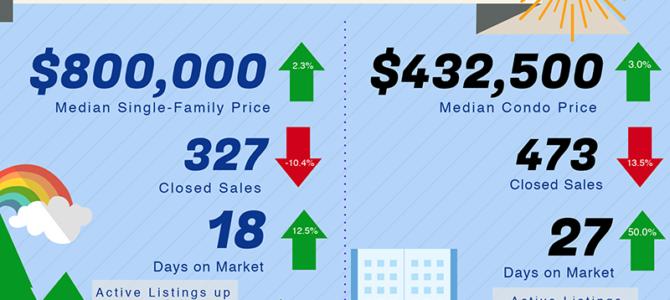 夏威夷欧胡岛檀香山房产市场房价2018-2019